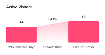 ActiveVisitorGrowth.png